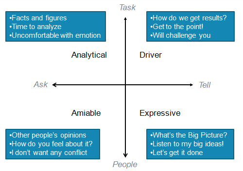 personality types interactions styles type main leveraging adaptation axis schedule runrunlive social much